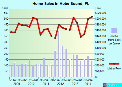 Home Sales in Hobe Sound 2014