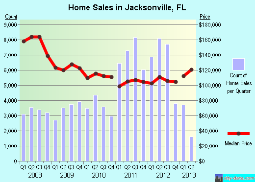 Jacksonville Home Prices 2013