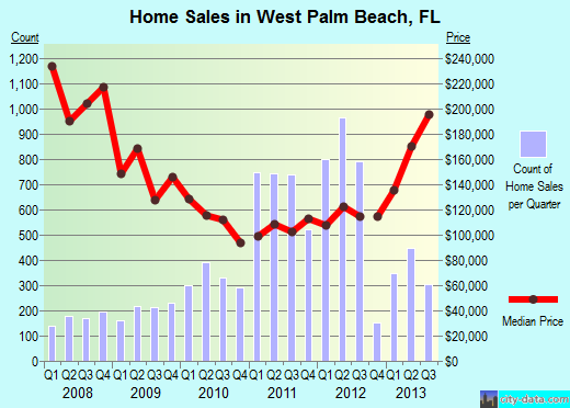 West Palm Beach Home prices the end of 2013
