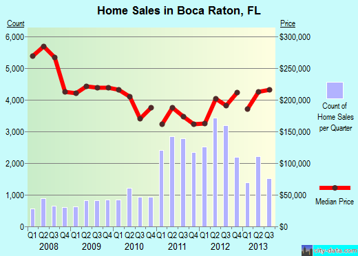 Boca raton Home Prices 2013