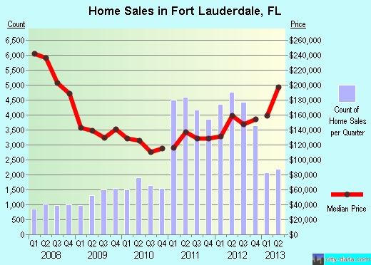 Fort Lauderdale Home Prices 2013