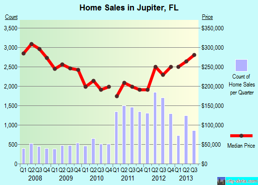 Jupiter Home Prices 2013
