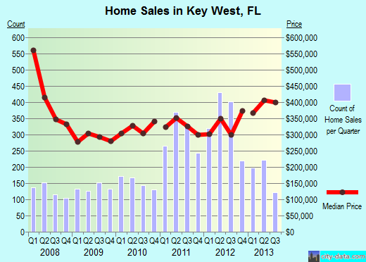 Key West Mortgage Banker