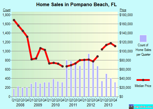 Pompono Real Estate