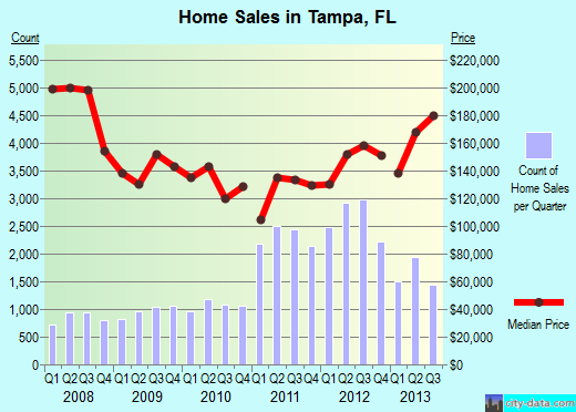 Tampa home prices the end of 2013