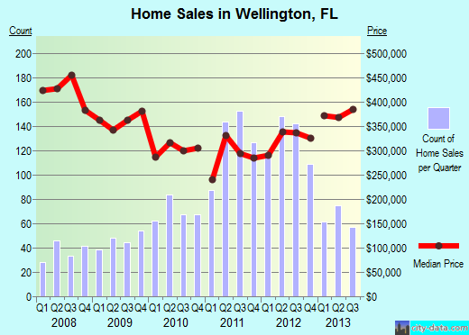 Wellington Home prices 2013